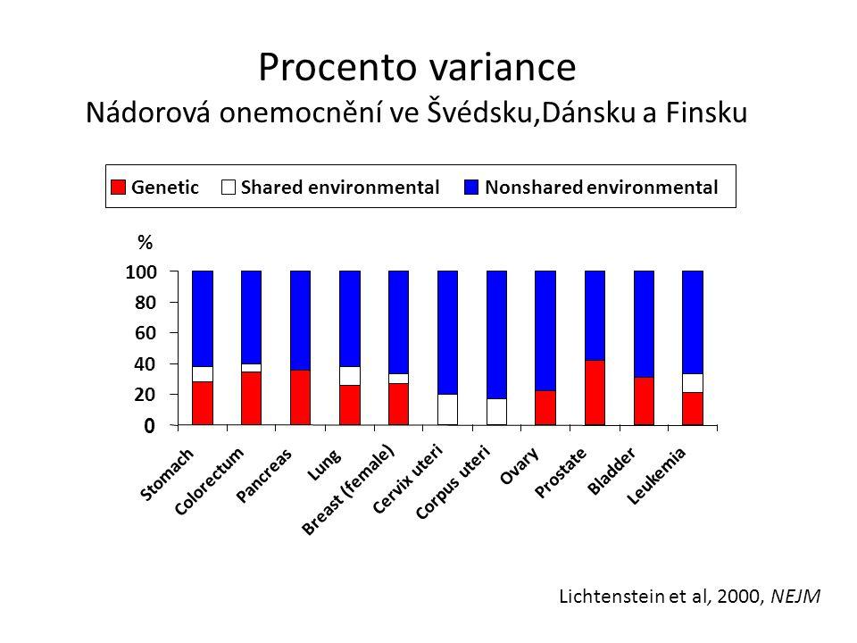 Procento variance Nádorová onemocnění ve Švédsku,Dánsku a Finsku