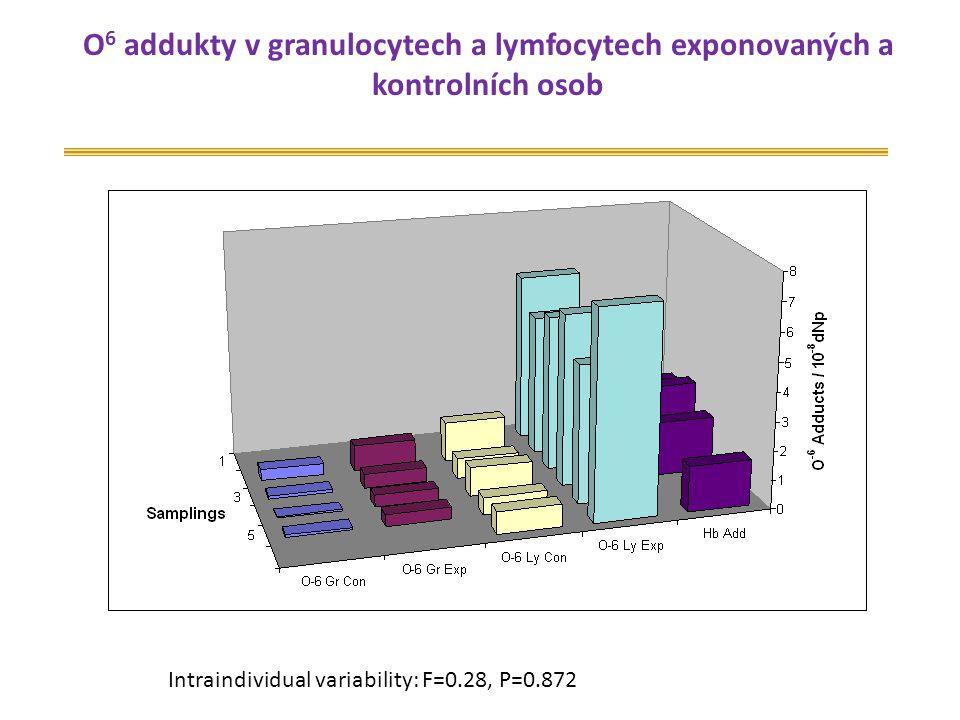 O6 addukty v granulocytech a lymfocytech exponovaných a kontrolních osob