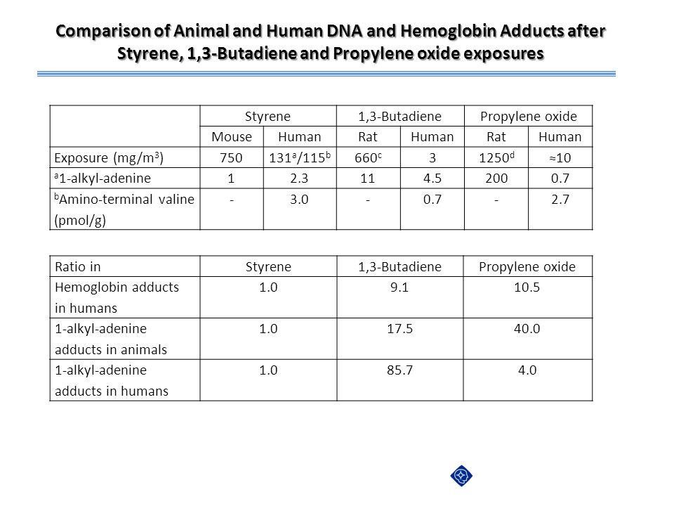 Comparison of Animal and Human DNA and Hemoglobin Adducts after Styrene, 1,3-Butadiene and Propylene oxide exposures