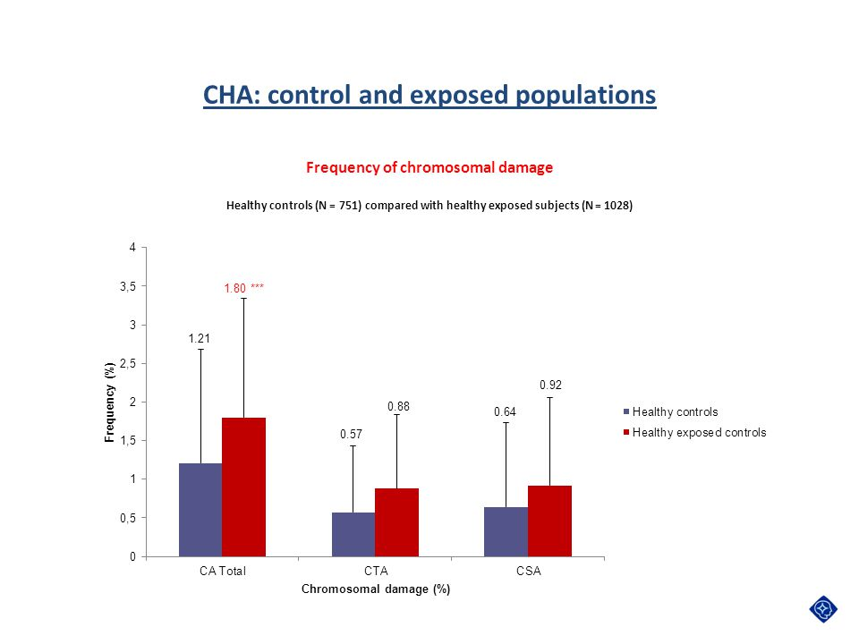 CHA: control and exposed populations Frequency of chromosomal damage