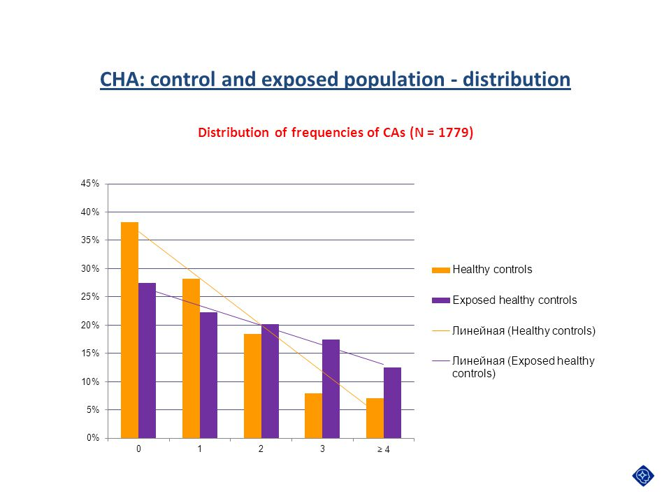 CHA: control and exposed population - distribution