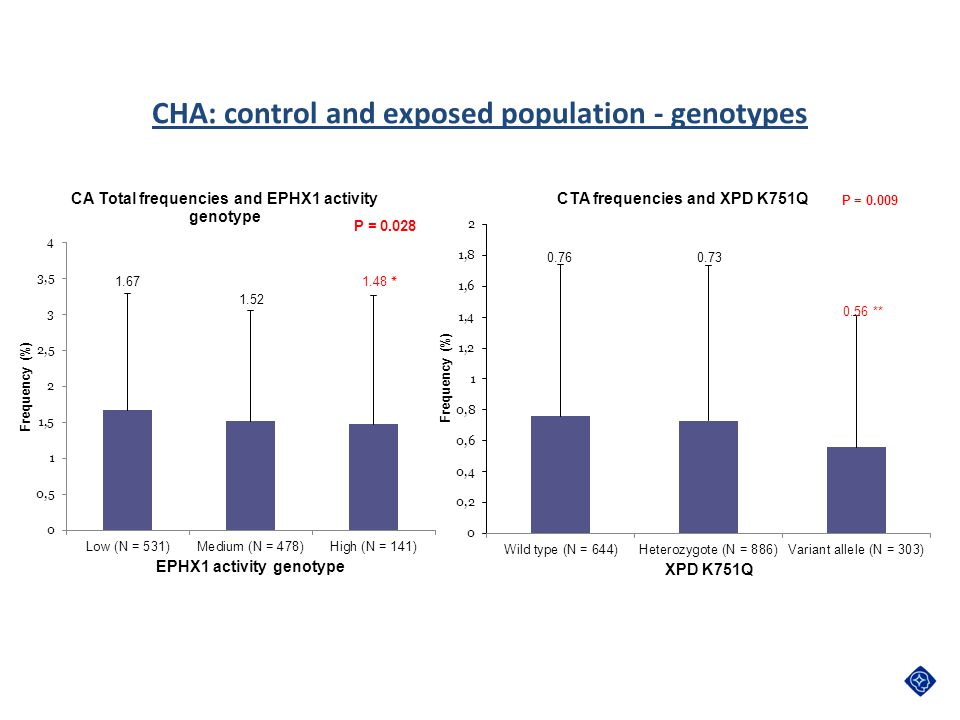 CHA: control and exposed population - genotypes