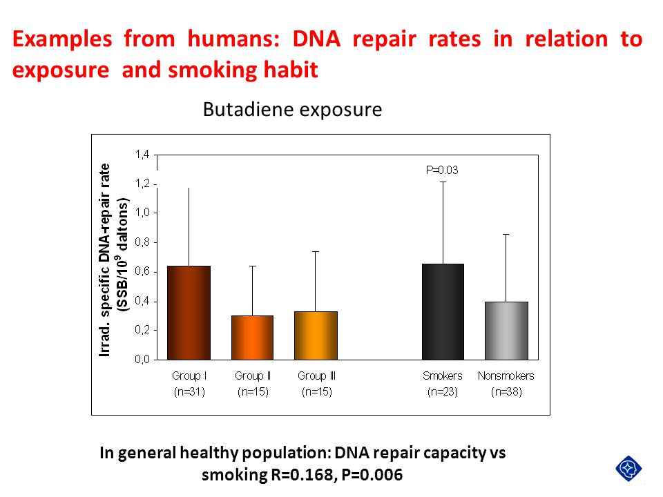 Examples from humans: DNA repair rates in relation to exposure and smoking habit