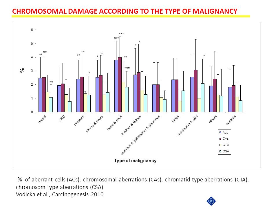 CHROMOSOMAL DAMAGE ACCORDING TO THE TYPE OF MALIGNANCY