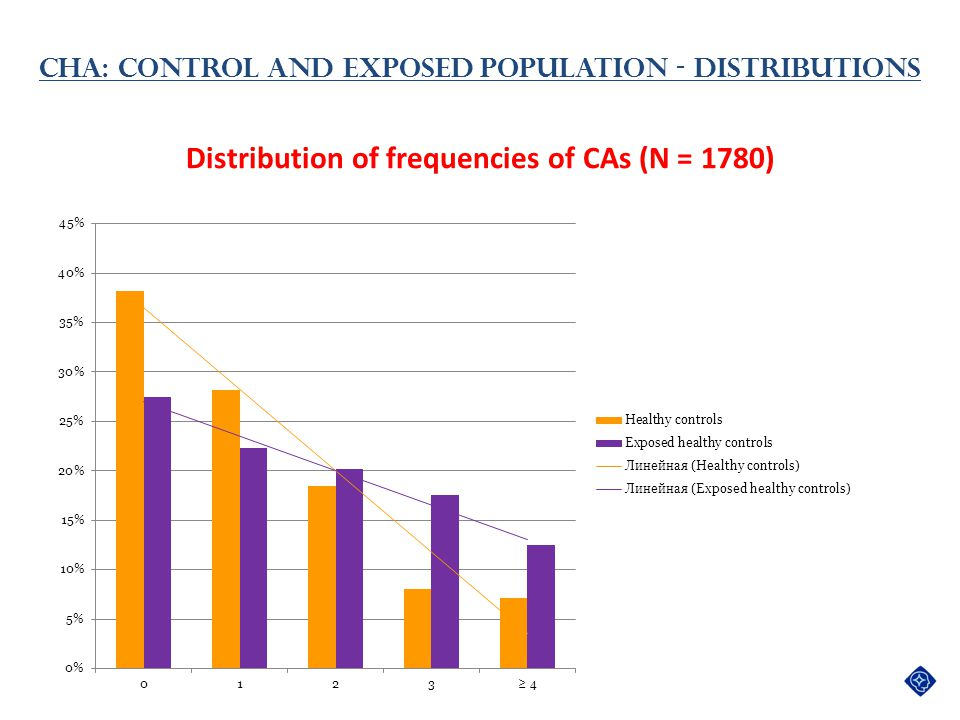 Distribution of frequencies of CAs (N = 1780)