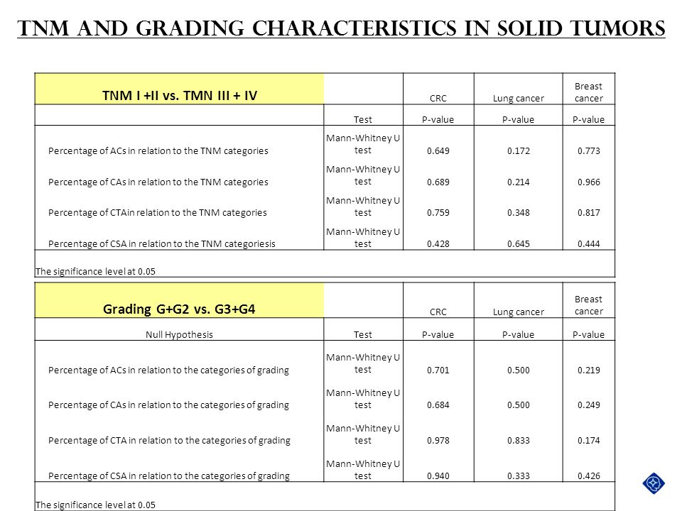 TNM and Grading characteristics in solid tumors