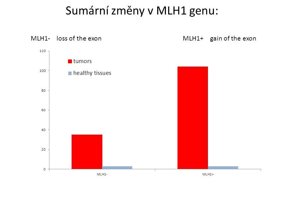 Sumární změny v MLH1 genu: