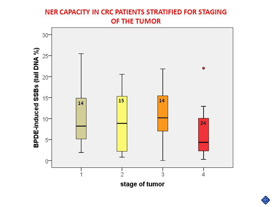 NER CAPACITY IN CRC PATIENTS STRATIFIED FOR STAGING