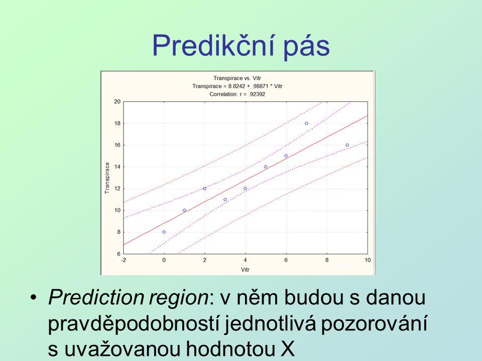 Predikční pás Prediction region: v něm budou s danou pravděpodobností jednotlivá pozorování s uvažovanou hodnotou X.