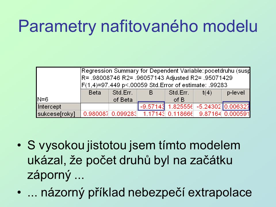 Parametry nafitovaného modelu