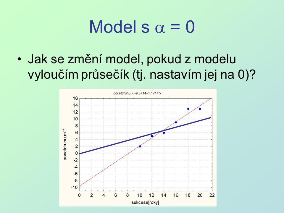 Model s a = 0 Jak se změní model, pokud z modelu vyloučím průsečík (tj. nastavím jej na 0)