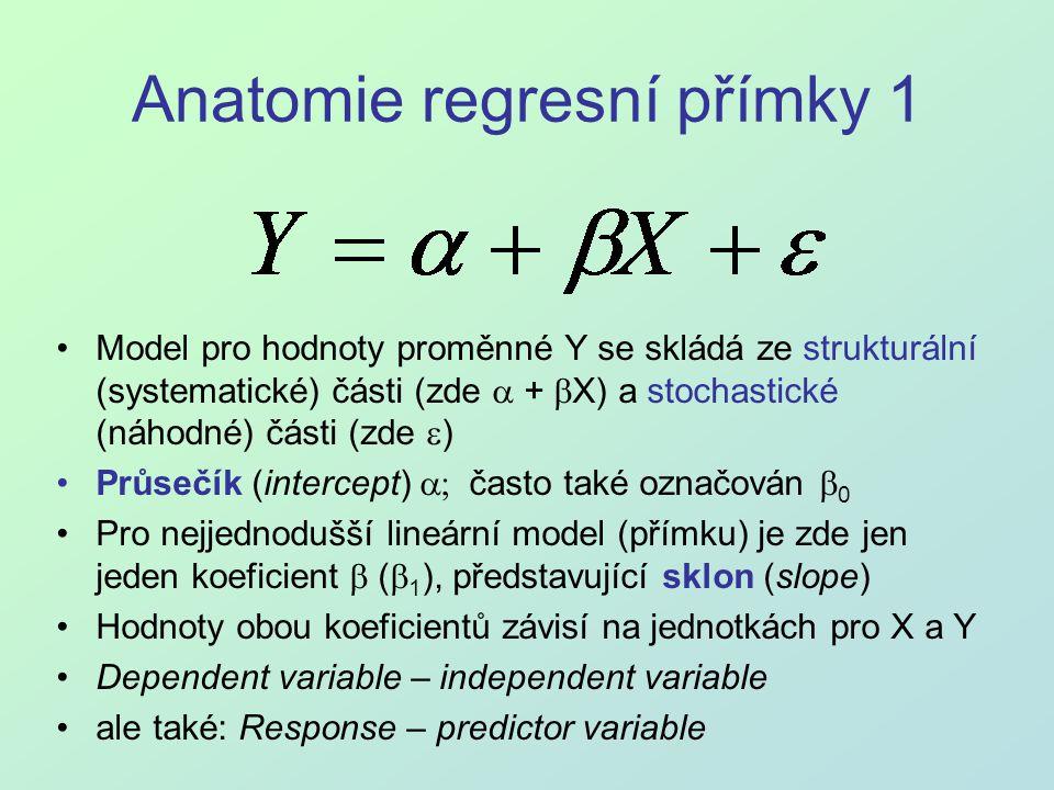 Anatomie regresní přímky 1