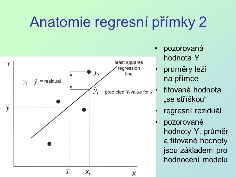 Anatomie regresní přímky 2