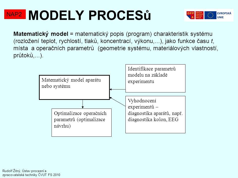 MODELY PROCESů NAP2.