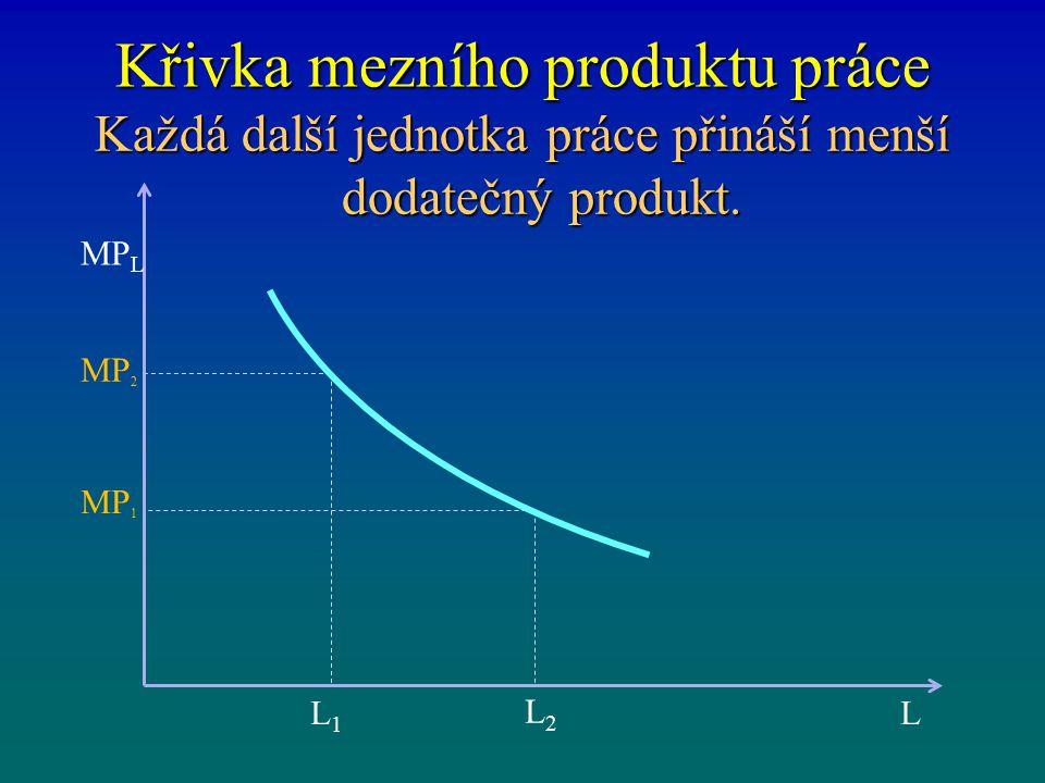 Křivka mezního produktu práce