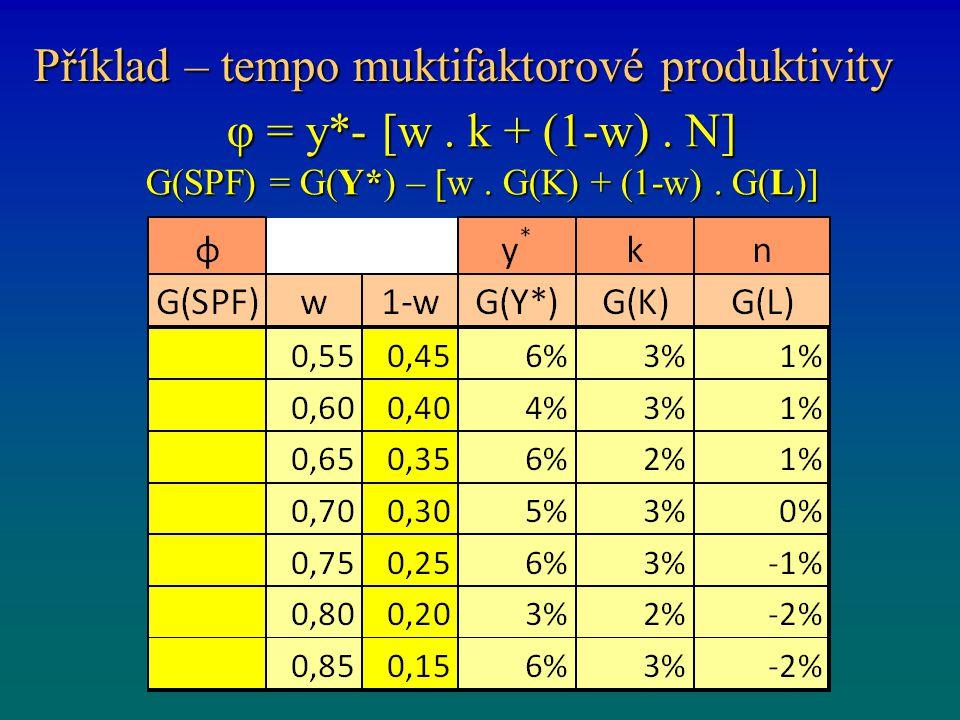 Příklad – tempo muktifaktorové produktivity