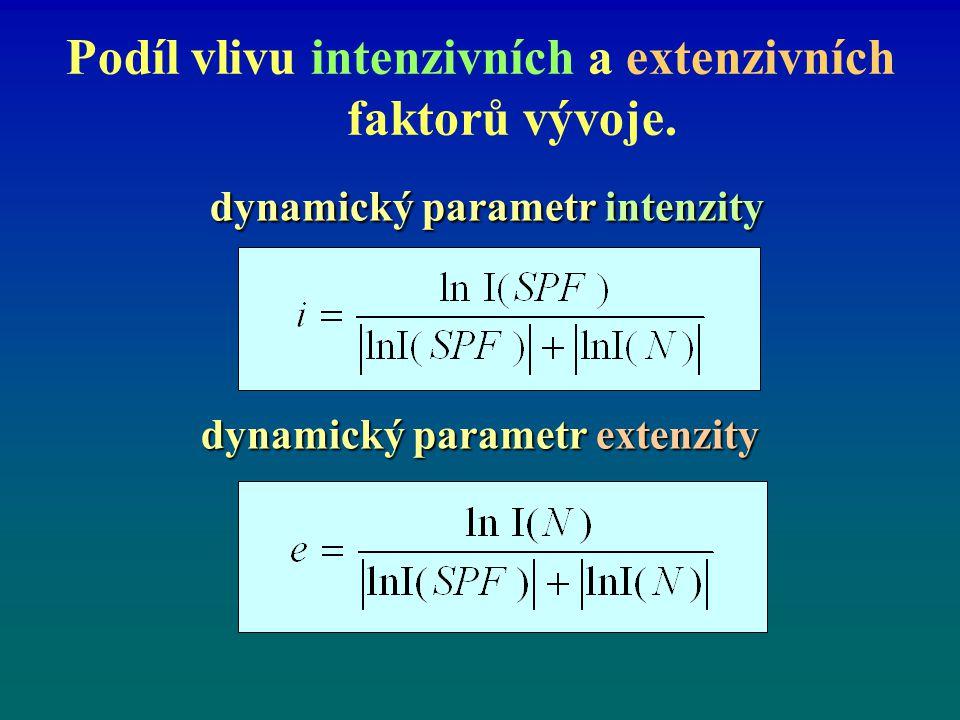 Podíl vlivu intenzivních a extenzivních faktorů vývoje.