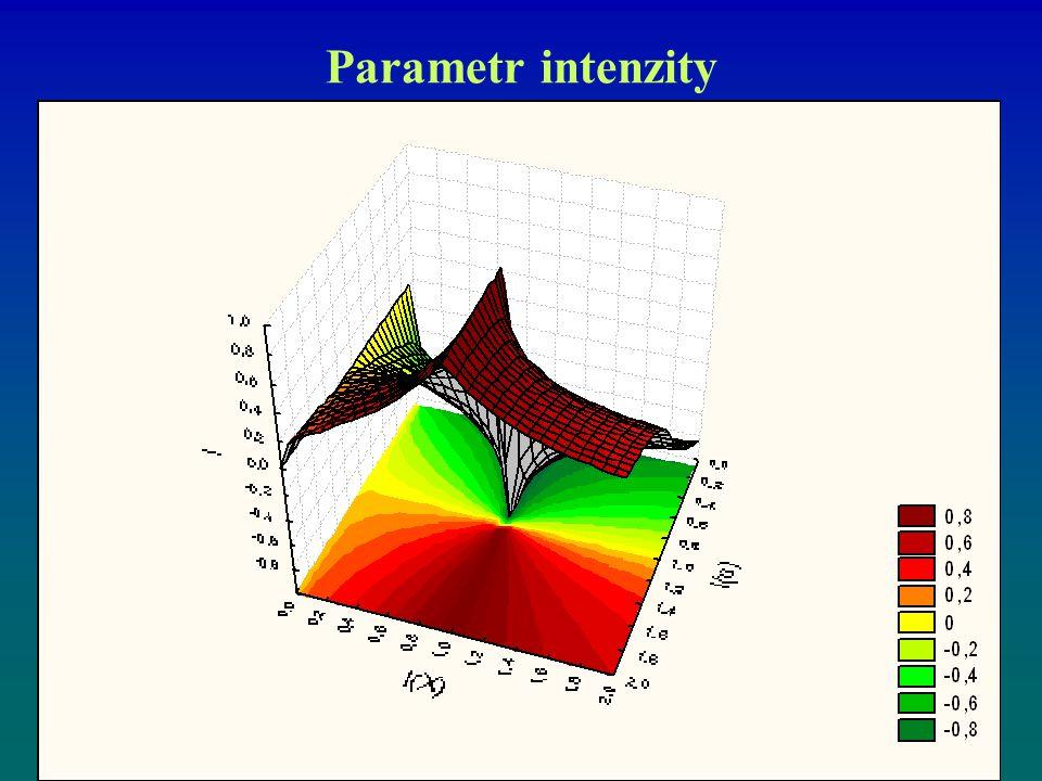 Parametr intenzity