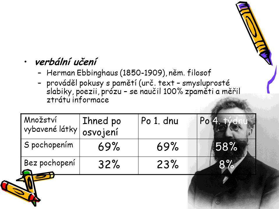 69% 58% 32% 23% 8% verbální učení Ihned po osvojení Po 1. dnu