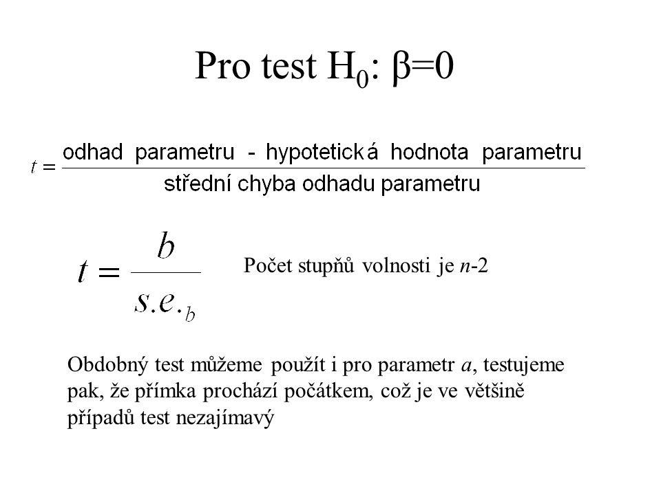 Pro test H0: β=0 Počet stupňů volnosti je n-2