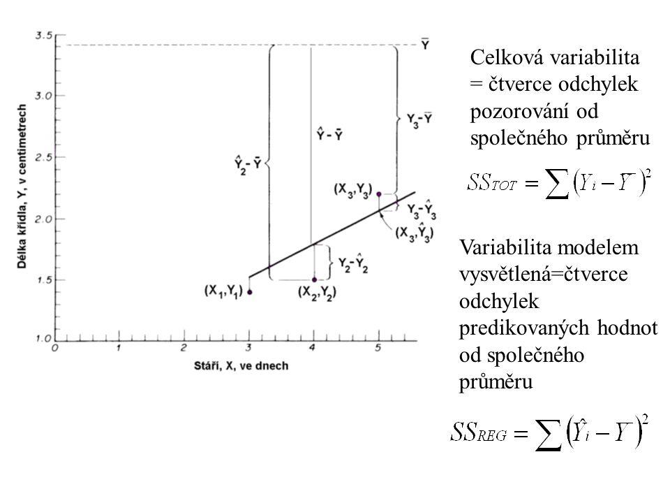 Celková variabilita = čtverce odchylek pozorování od společného průměru