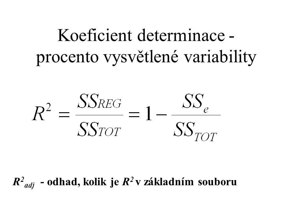 Koeficient determinace - procento vysvětlené variability