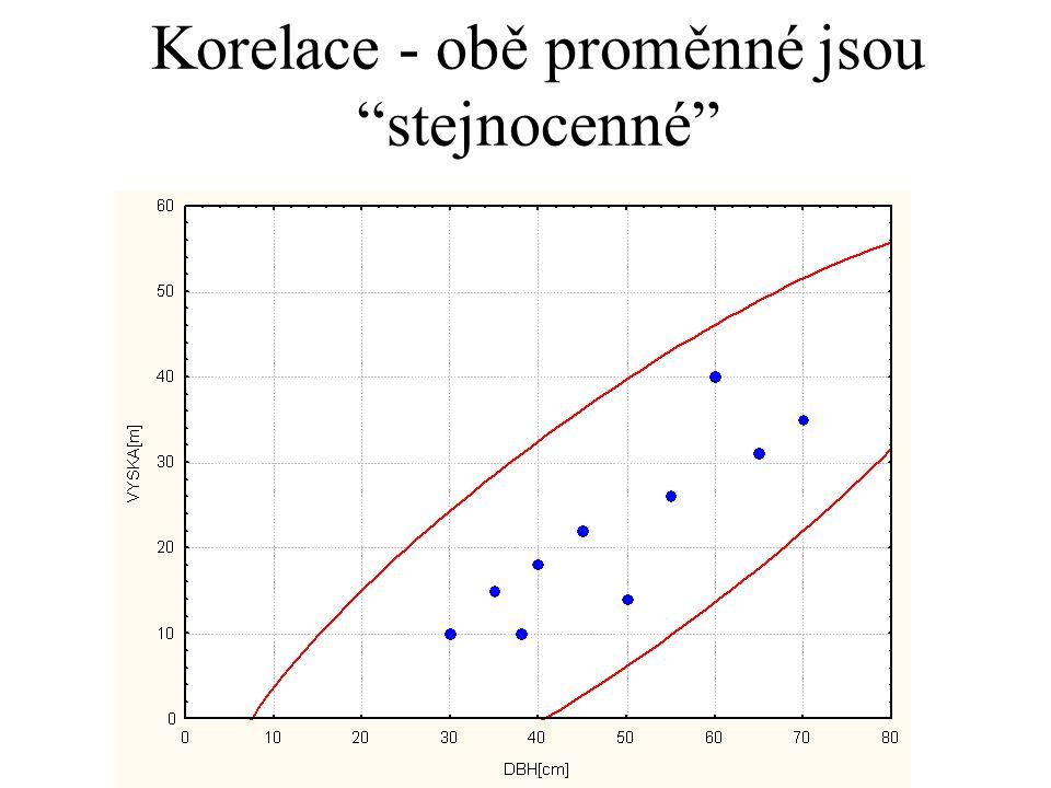 Korelace - obě proměnné jsou stejnocenné