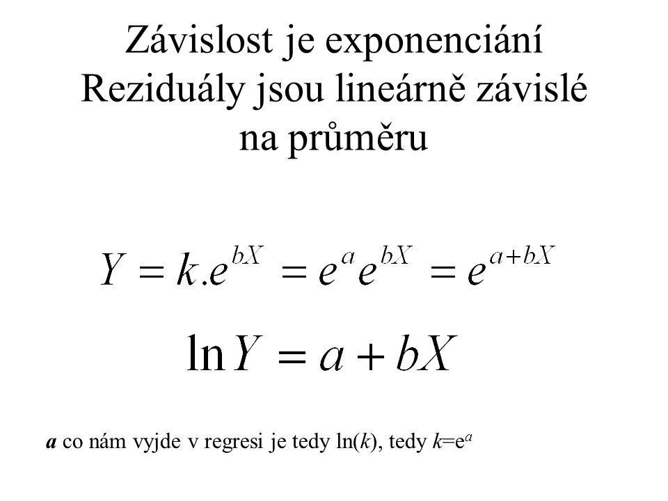 Závislost je exponenciání Reziduály jsou lineárně závislé na průměru