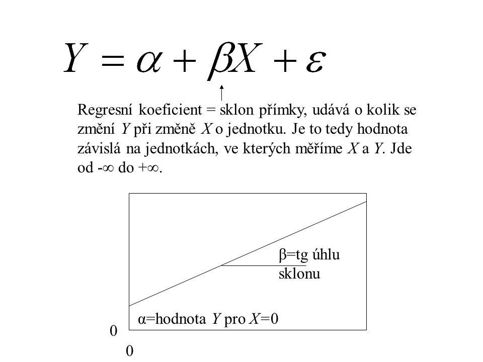 Regresní koeficient = sklon přímky, udává o kolik se změní Y při změně X o jednotku. Je to tedy hodnota závislá na jednotkách, ve kterých měříme X a Y. Jde od - do +.