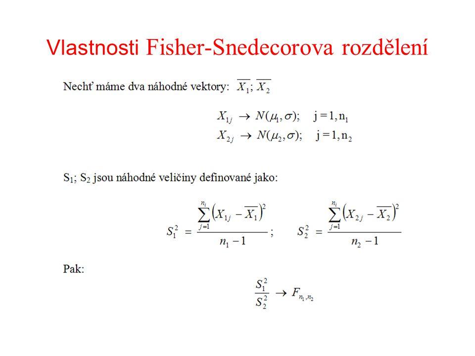 Vlastnosti Fisher-Snedecorova rozdělení