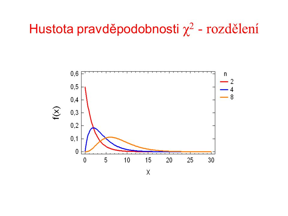 Hustota pravděpodobnosti χ2 - rozdělení