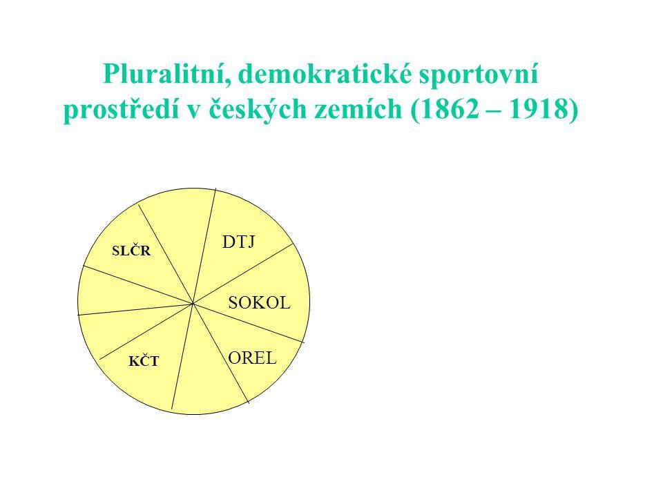 Pluralitní, demokratické sportovní prostředí v českých zemích (1862 – 1918)