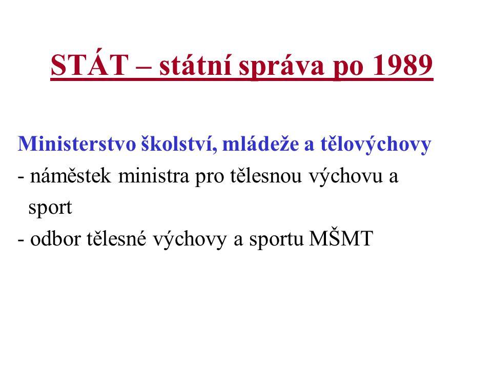 STÁT – státní správa po 1989 Ministerstvo školství, mládeže a tělovýchovy. náměstek ministra pro tělesnou výchovu a.