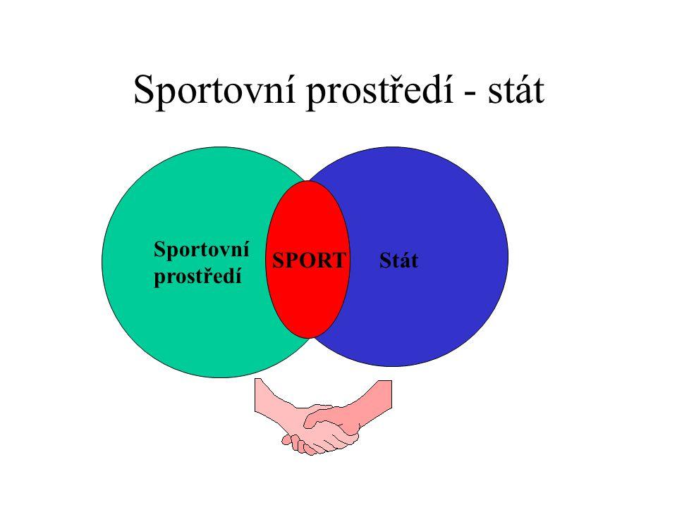 Sportovní prostředí - stát