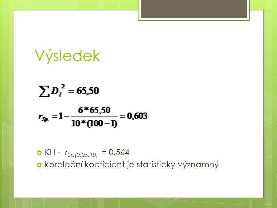 Výsledek KH - rSp(0,05,10) = 0,564 korelační koeficient je statisticky významný