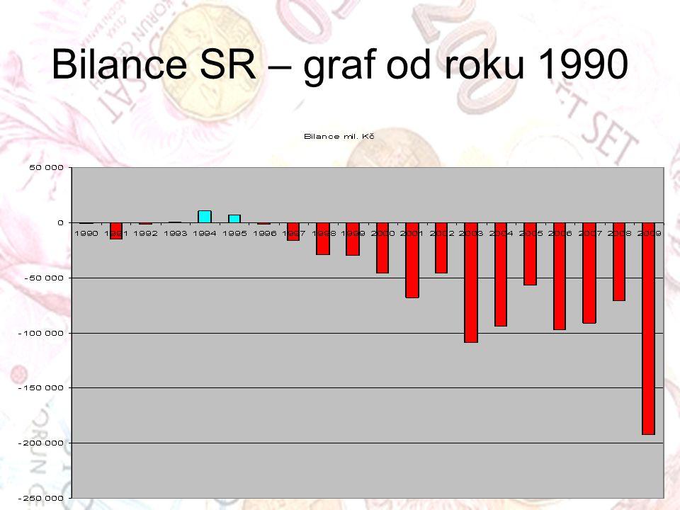 Bilance SR – graf od roku 1990