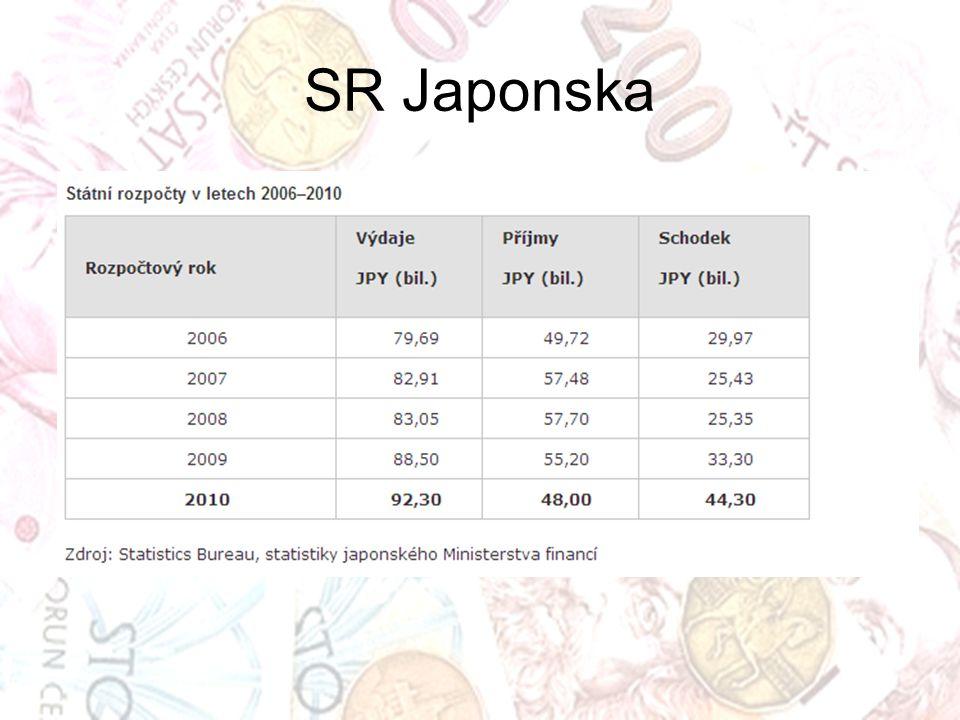 SR Japonska Kurz přibližně 80 JPY za $1