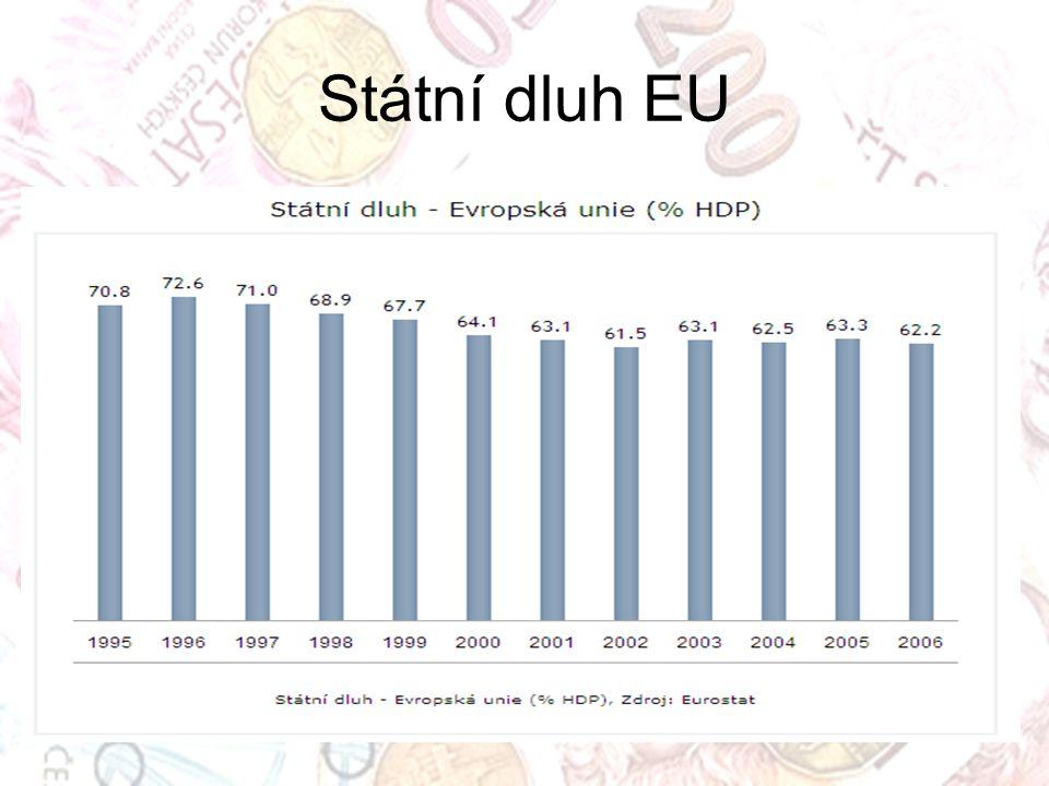 Státní dluh EU