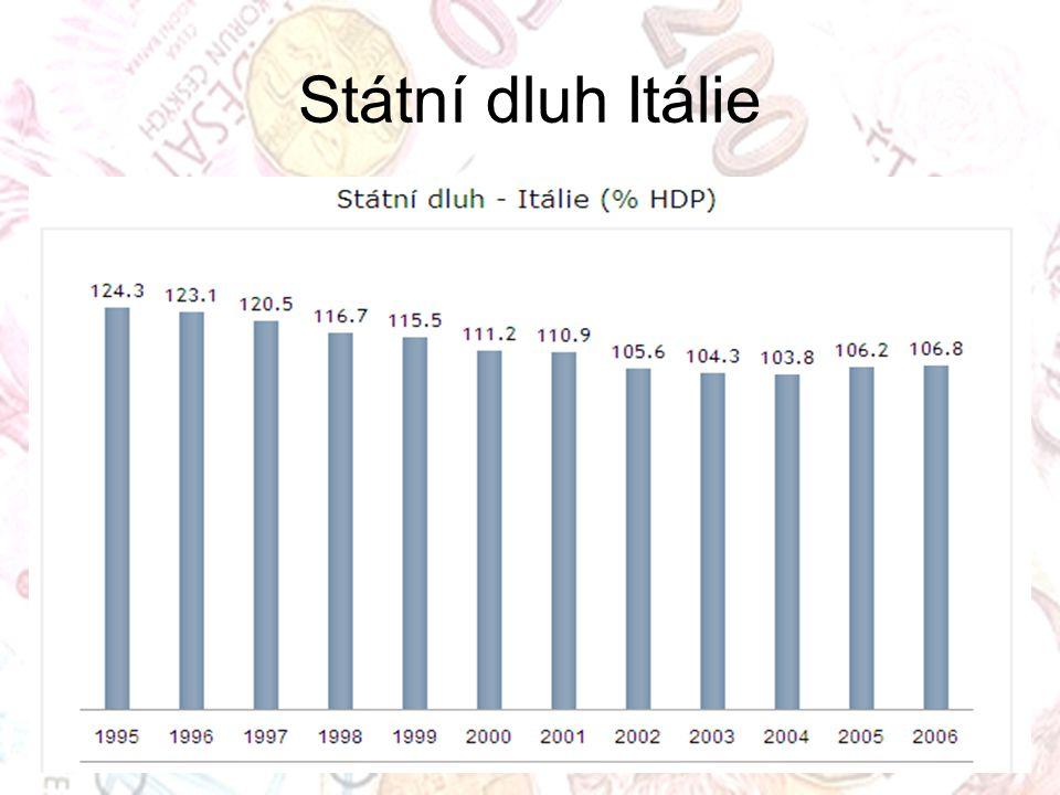 Státní dluh Itálie
