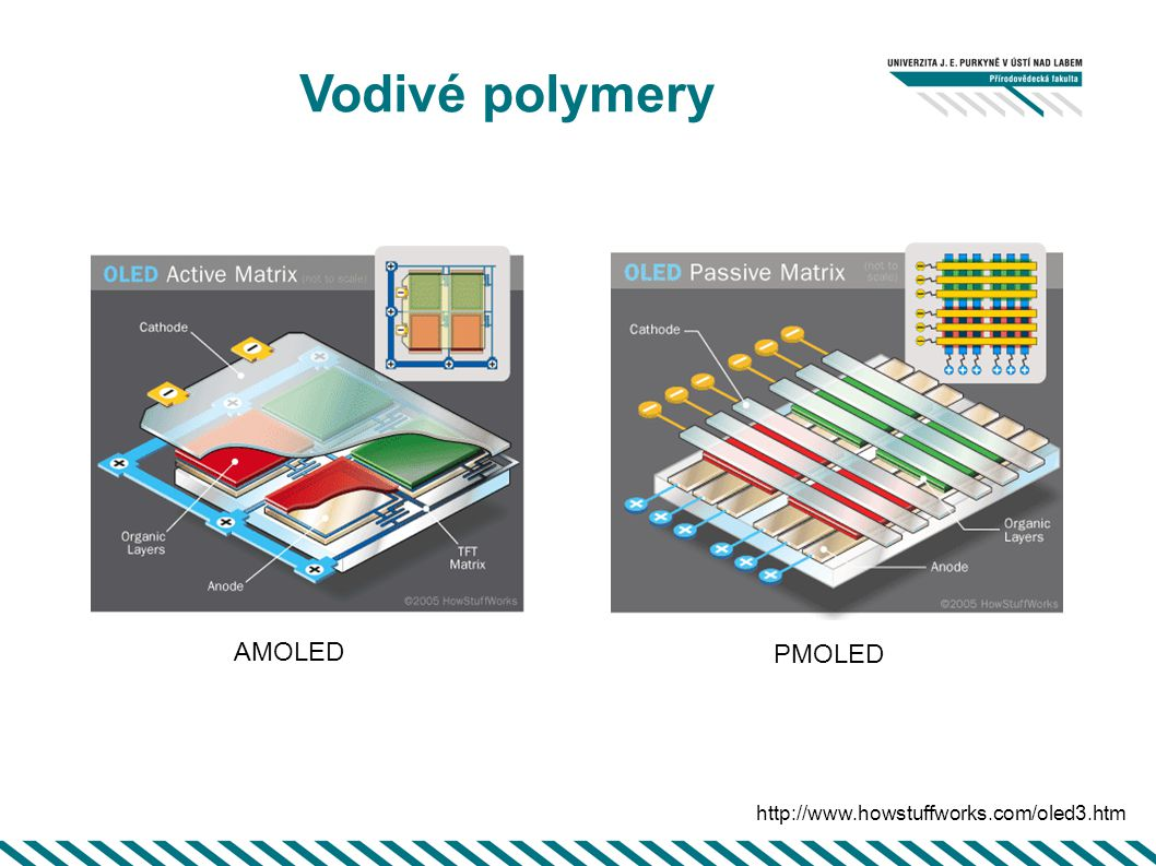 Vodivé polymery AMOLED PMOLED http://www.howstuffworks.com/oled3.htm