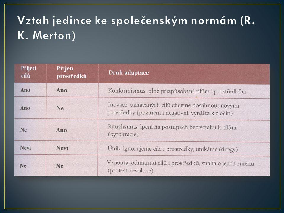 Vztah jedince ke společenským normám (R. K. Merton)