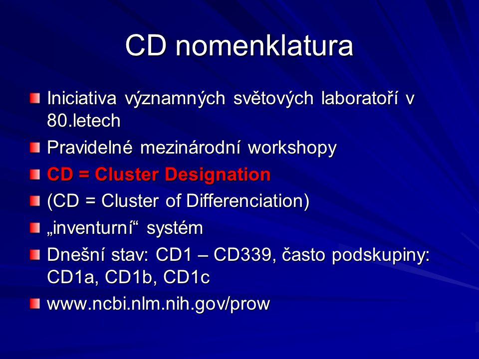 CD nomenklatura Iniciativa významných světových laboratoří v 80.letech