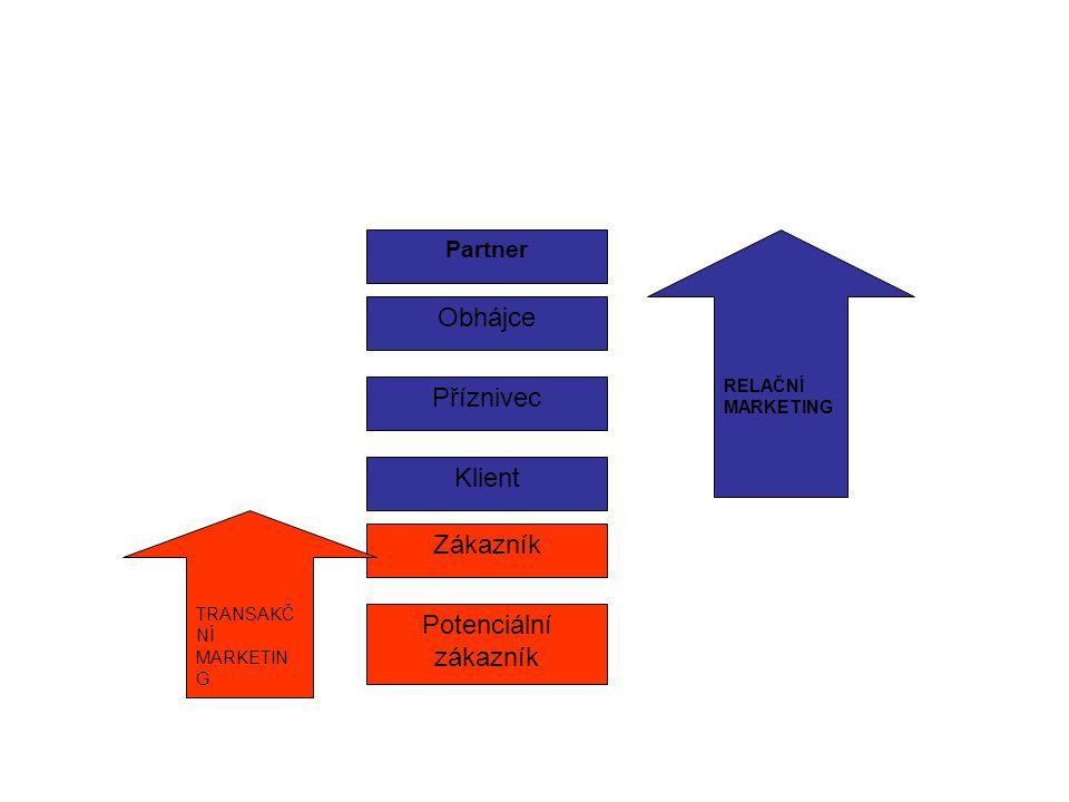 Obhájce Příznivec Klient Zákazník Potenciální zákazník Partner