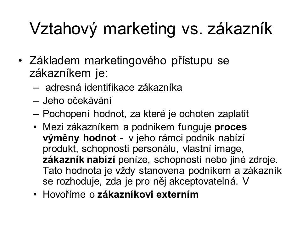 Vztahový marketing vs. zákazník