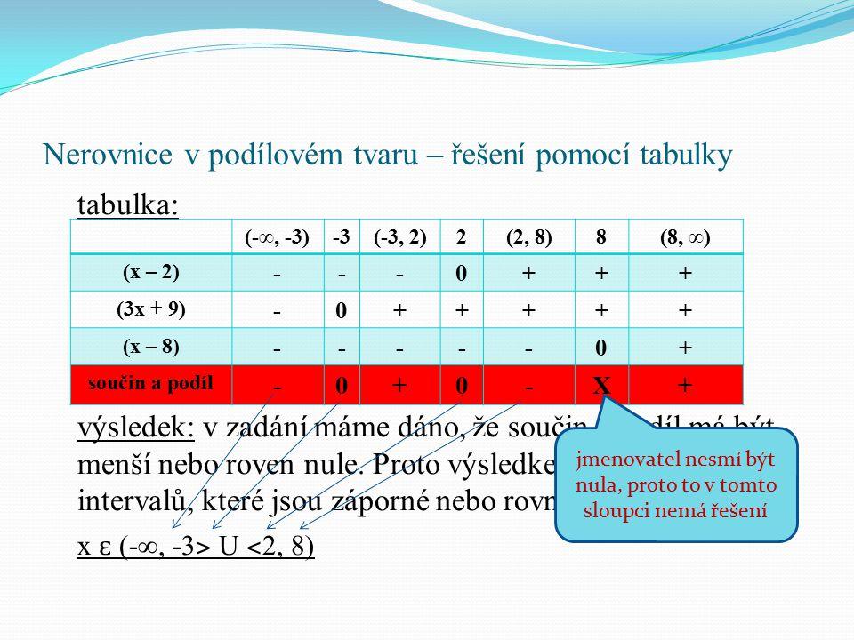 Nerovnice v podílovém tvaru – řešení pomocí tabulky