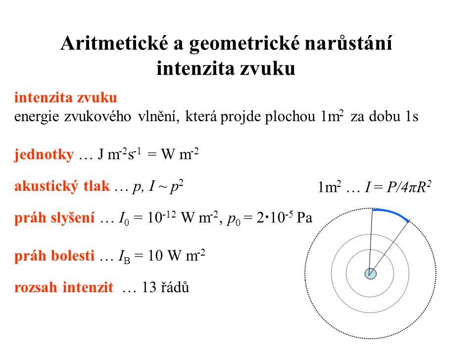 Aritmetické a geometrické narůstání intenzita zvuku