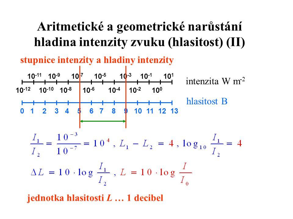 Aritmetické a geometrické narůstání hladina intenzity zvuku (hlasitost) (II)