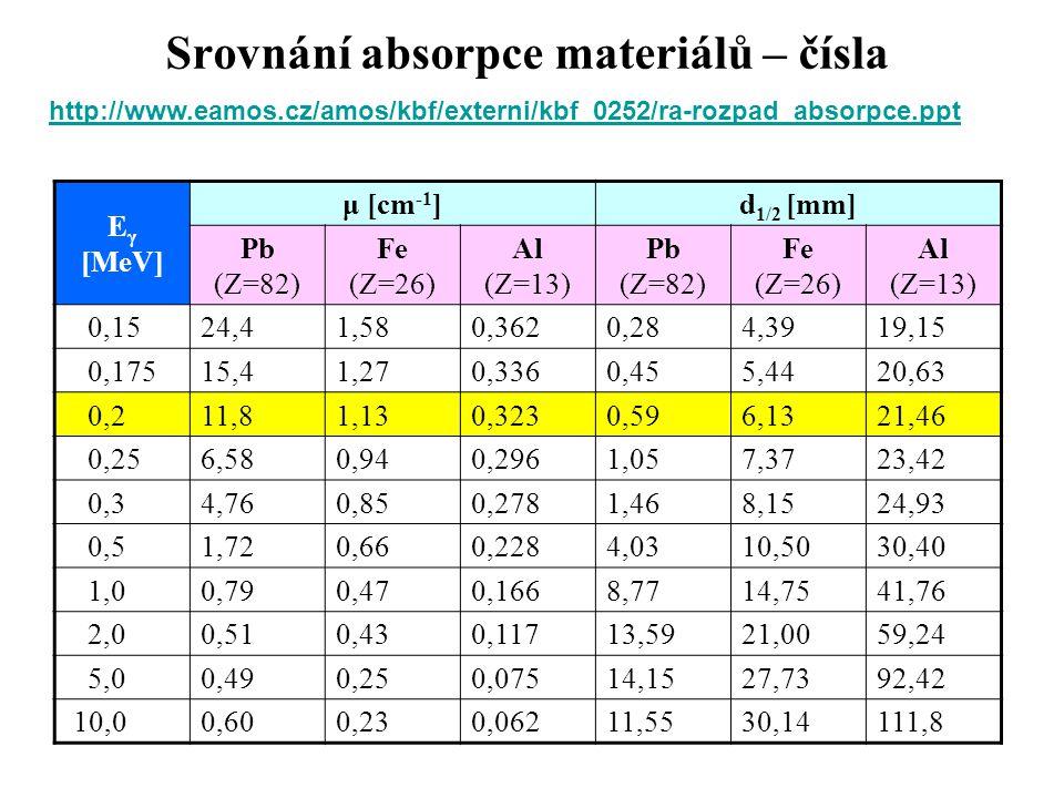 Srovnání absorpce materiálů – čísla