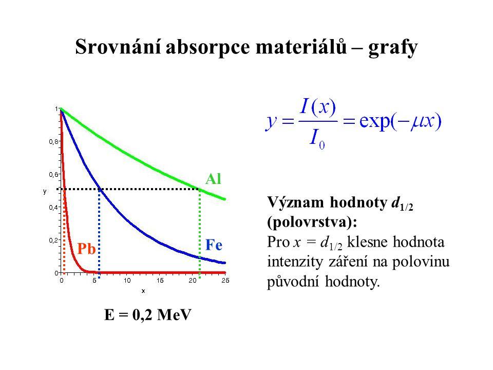Srovnání absorpce materiálů – grafy