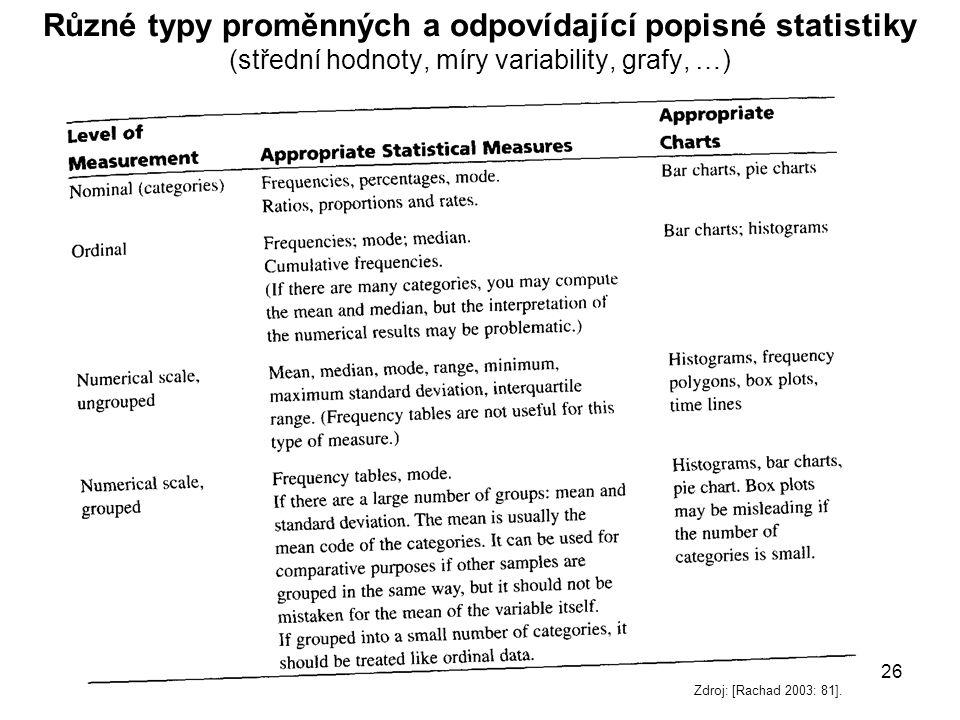 Různé typy proměnných a odpovídající popisné statistiky (střední hodnoty, míry variability, grafy, …)